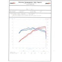 MASERATI Quattroporte GTS - V8 TT 3.8L