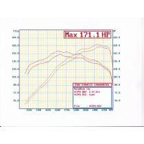 KIA Forte Koup 2.4L Dynograph