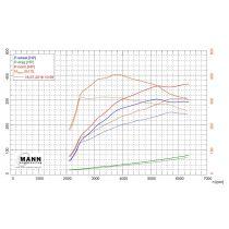 W205 C400 ECU Tune Dyno Tested