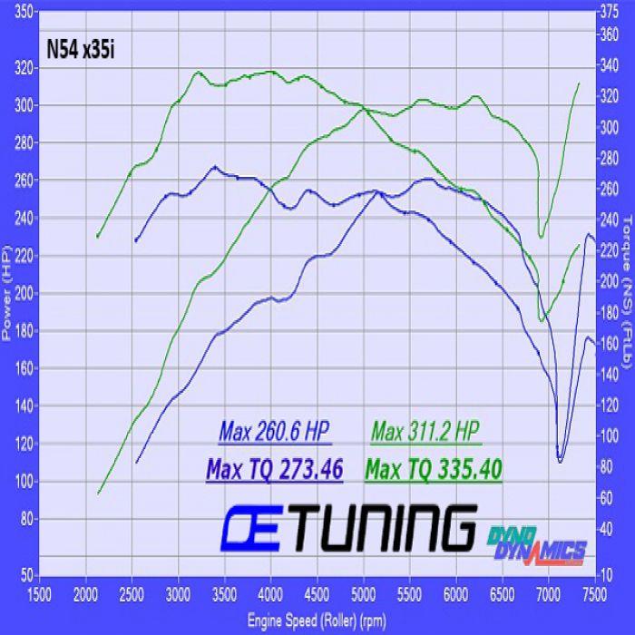 BMW 335i/Xi E9x 3.0 Twin Turbo Tuning