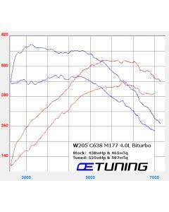Mercedes Benz GLC63 AMG - 4.0L V8 Bi-Turbo - X253/C253 - M177